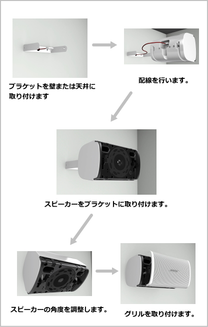 BOSE デザインマックス 露出型 設置手順