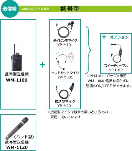 ガイドシステム送信機説明