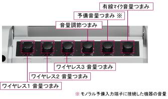ワイヤレスアンプ音量操作部