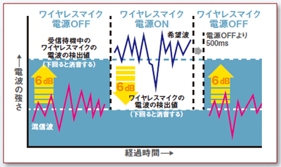 電波の強さと経過時間の図