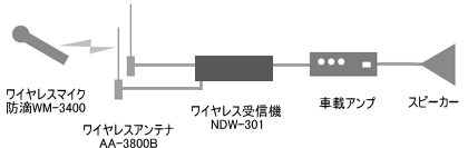 接続例:車載用ワイヤレス(ワイヤレスアンテナAA-3800A使用時)