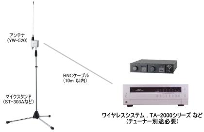 YW-520 使用例