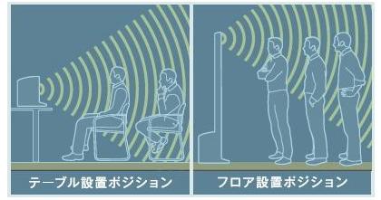 L1 コンパクトシステム:フロア設置、テーブル設置での音響イメージ
