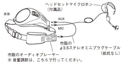 ハンズフリー拡声器 ER-1000 オーディオプレーヤとの接続イメージ図