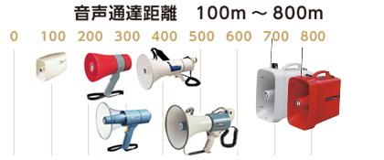 UNI-PEXメガホン 拡声器 音声通達距離