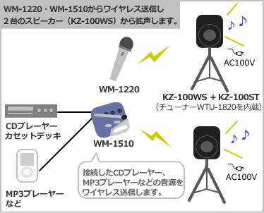 TOA KZ-100WS Eセット使用例