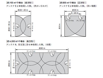 部屋の広さによるアンテナの設置例