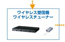 ワイヤレス受信機・ワイヤレスチューナー